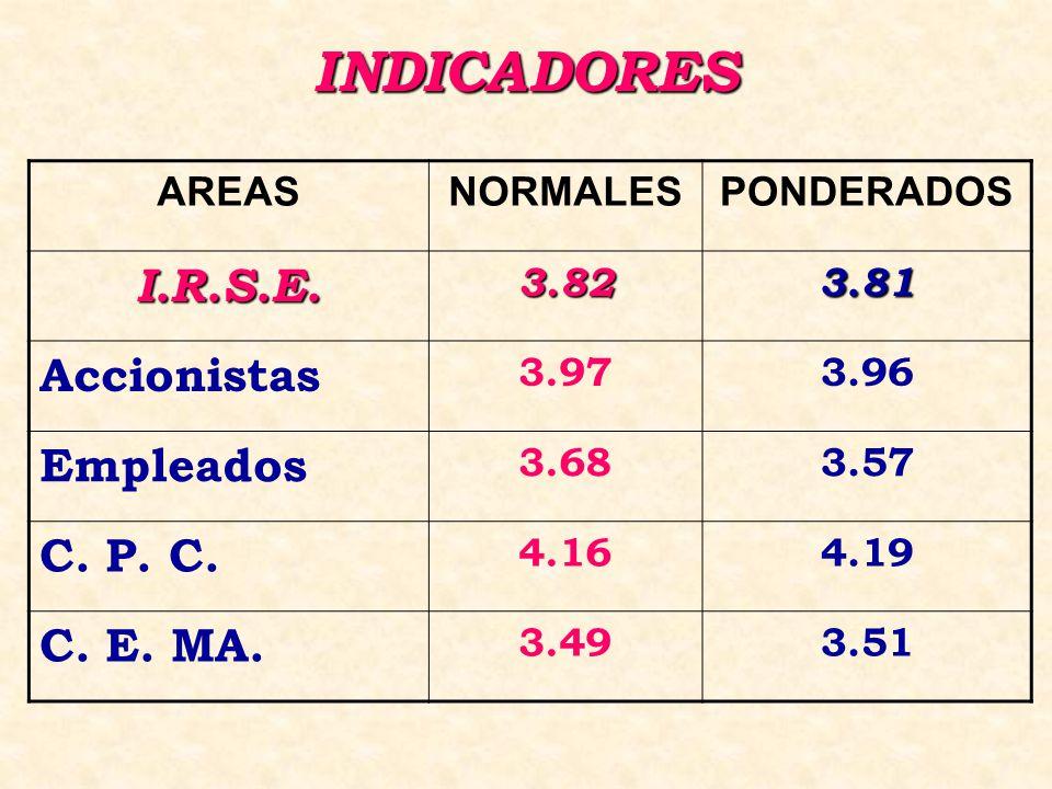 INDICADORES AREASNORMALESPONDERADOS I.R.S.E.3.823.81 Accionistas 3.973.96 Empleados 3.683.57 C.
