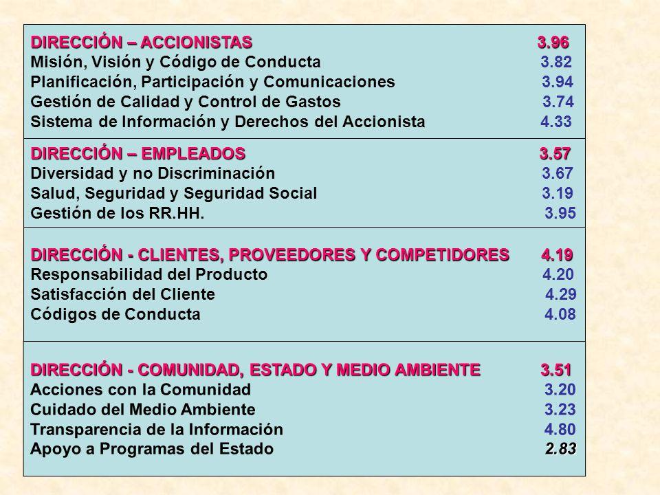 DIRECCIÓN – EMPLEADOS 3.57 Diversidad y no Discriminación 3.67 Salud, Seguridad y Seguridad Social 3.19 Gestión de los RR.HH.