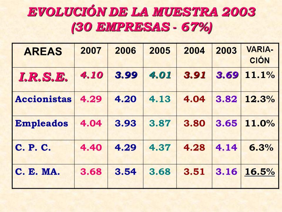 EVOLUCIÓN DE LA MUESTRA 2003 (30 EMPRESAS - 67%) AREAS 20072006200520042003 VARIA- CIÓN I.R.S.E.4.103.994.013.913.69 11.1% Accionistas4.294.204.134.043.8212.3% Empleados4.043.933.873.803.6511.0% C.