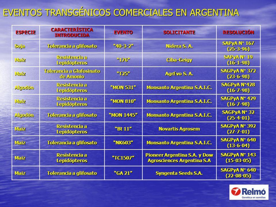 EVENTOS TRANSGÉNICOS COMERCIALES EN ARGENTINA ESPECIE CARACTERÍSTICA INTRODUCIDA EVENTOSOLICITANTERESOLUCIÓN Soja Tolerancia a glifosato