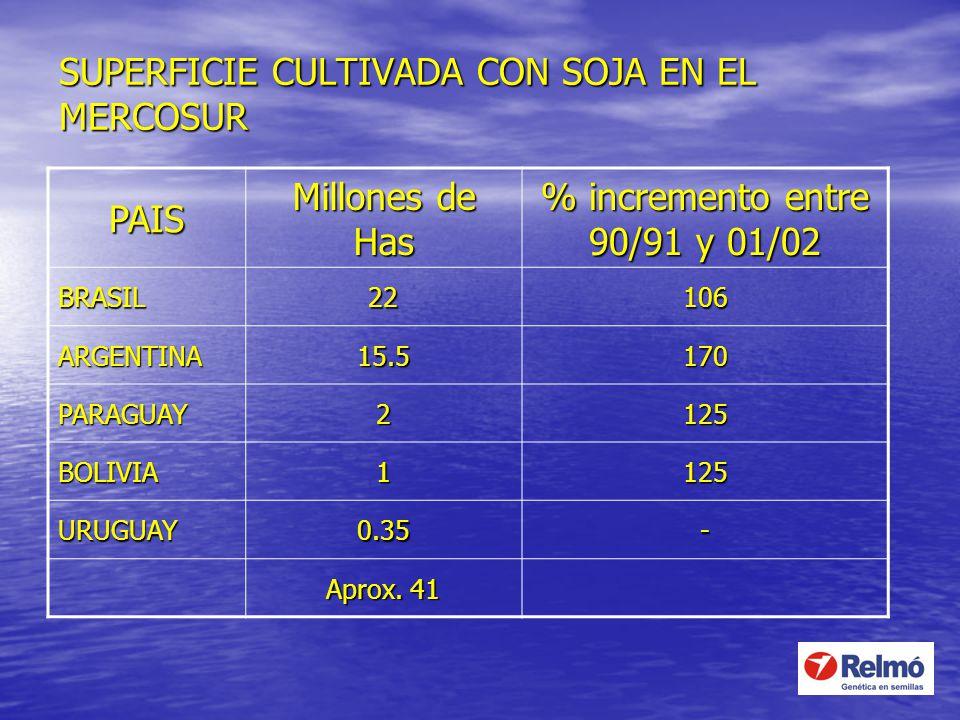 SUPERFICIE CULTIVADA CON SOJA EN EL MERCOSUR PAIS Millones de Has % incremento entre 90/91 y 01/02 BRASIL22106 ARGENTINA15.5170 PARAGUAY2125 BOLIVIA11