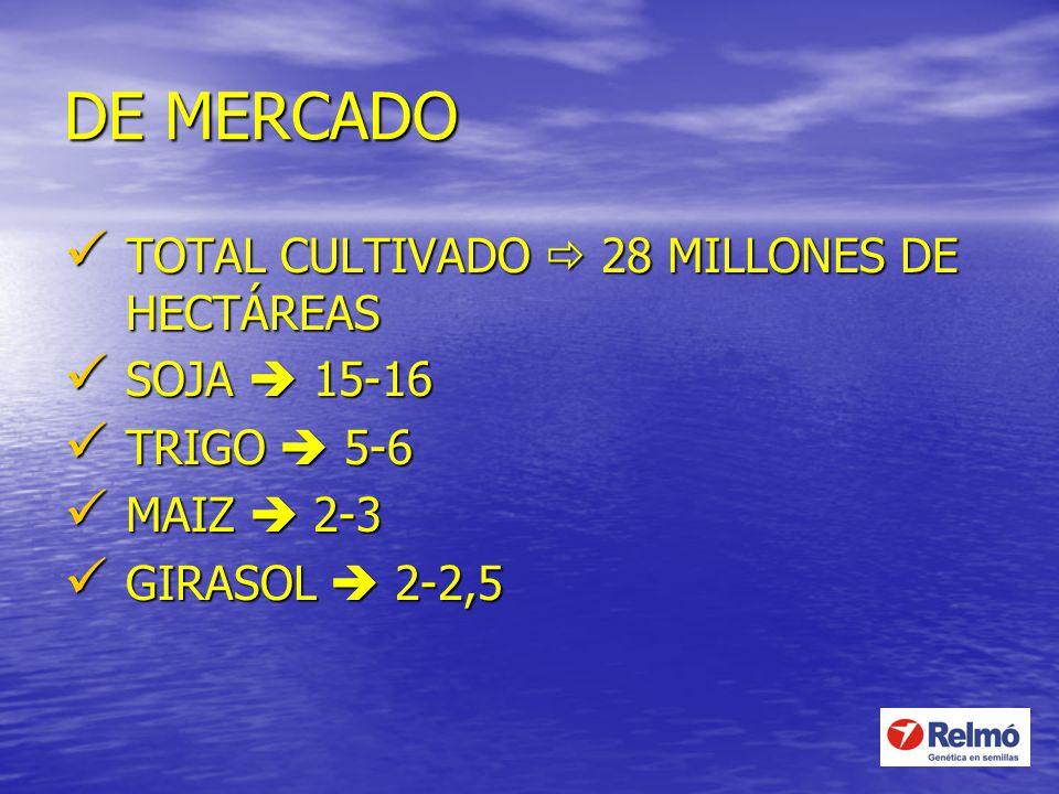 DE MERCADO TOTAL CULTIVADO 28 MILLONES DE HECTÁREAS TOTAL CULTIVADO 28 MILLONES DE HECTÁREAS SOJA 15-16 SOJA 15-16 TRIGO 5-6 TRIGO 5-6 MAIZ 2-3 MAIZ 2