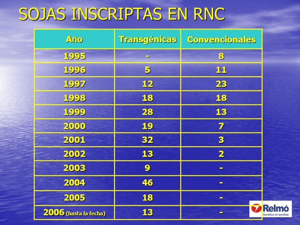 SOJAS INSCRIPTAS EN RNC AñoAñoAñoAño Transg é nicas Convencionales 1995-8 1996511 19971223 19981818 19992813 2000197 2001323 2002132 20039- 200446- 20