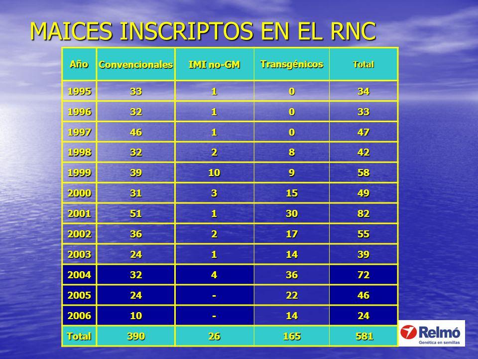 MAICES INSCRIPTOS EN EL RNC AñoAñoAñoAñoConvencionales IMI no-GM Transg é nicos Total 1995331034 1996321033 1997461047 1998322842 19993910958 20003131
