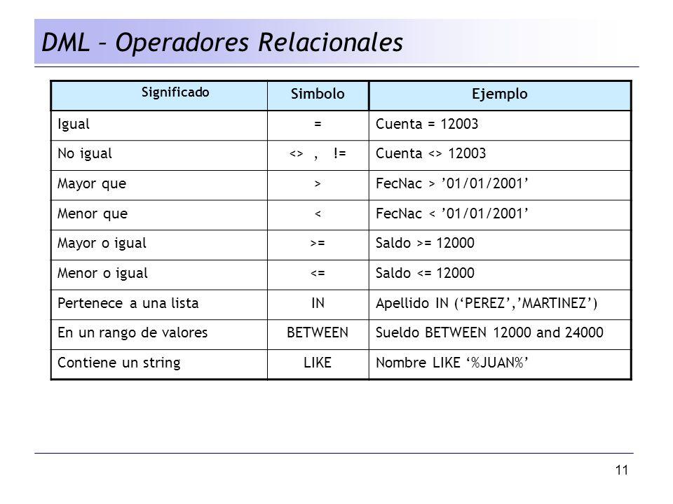 11 DML – Operadores Relacionales Significado SimboloEjemplo Igual=Cuenta = 12003 No igual<>, !=Cuenta <> 12003 Mayor que>FecNac > 01/01/2001 Menor que<FecNac < 01/01/2001 Mayor o igual>=Saldo >= 12000 Menor o igual<=Saldo <= 12000 Pertenece a una listaINApellido IN (PEREZ,MARTINEZ) En un rango de valoresBETWEENSueldo BETWEEN 12000 and 24000 Contiene un stringLIKENombre LIKE %JUAN%