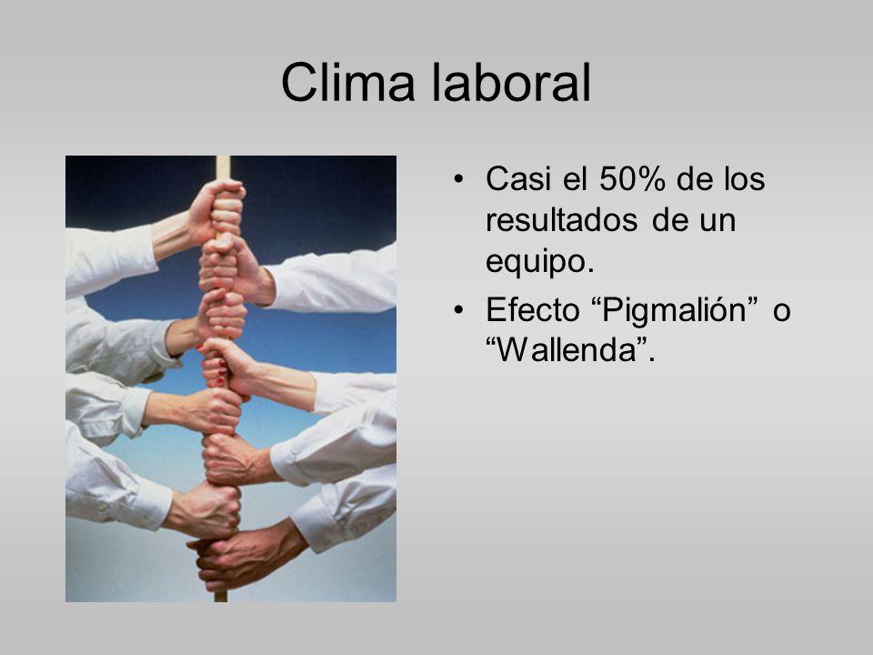Clima laboral Casi el 50% de los resultados de un equipo. Efecto Pigmalión o Wallenda.