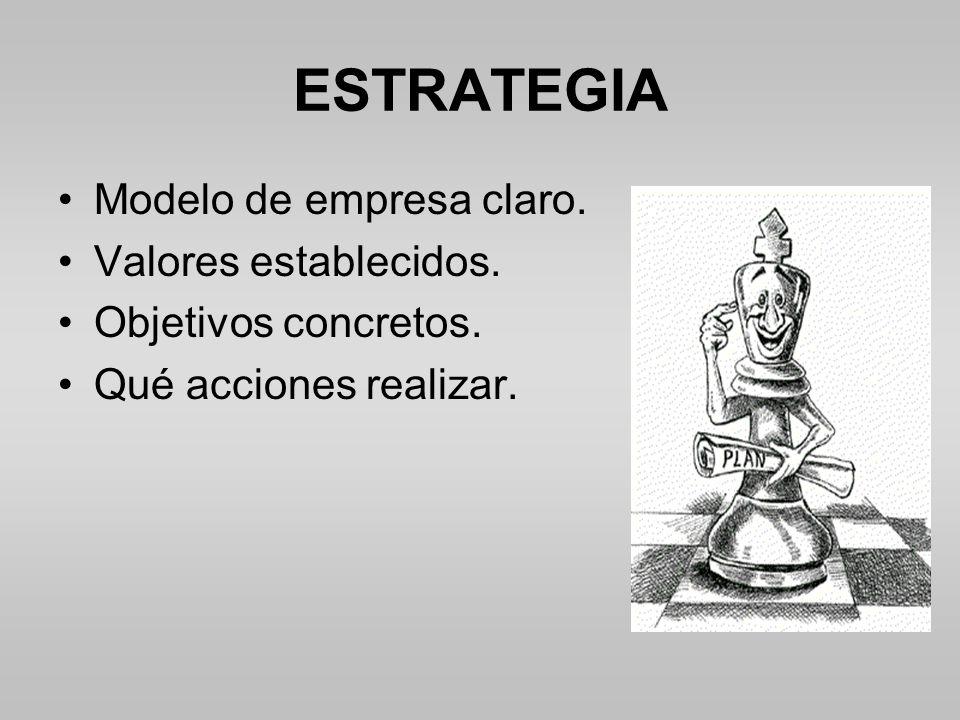 ESTRATEGIA Modelo de empresa claro.Valores establecidos.