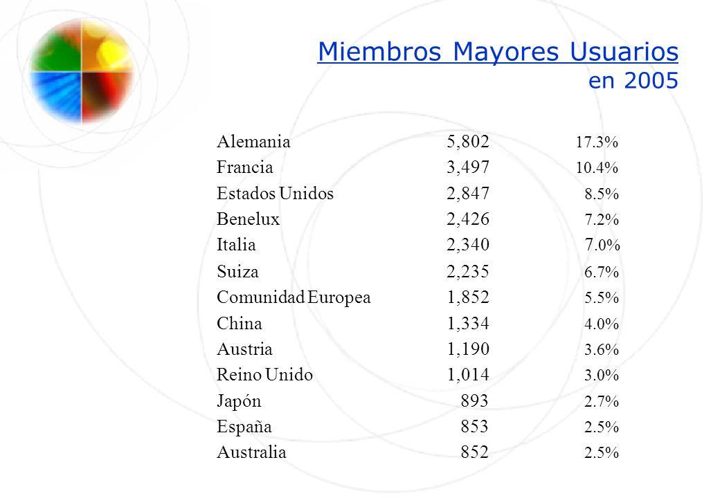 Miembros Mayores Usuarios en 2005 Alemania5,802 17.3% Francia3,497 10.4% Estados Unidos2,847 8.5% Benelux2,426 7.2% Italia2,340 7.0% Suiza 2,235 6.7%