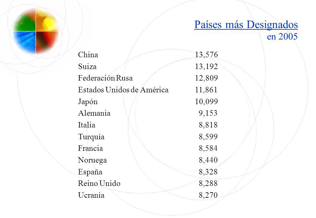 Países más Designados en 2005 China13,576 Suiza13,192 Federación Rusa 12,809 Estados Unidos de América11,861 Japón10,099 Alemania 9,153 Italia 8,818 T