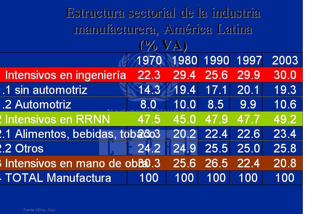 Dinámica exportadora Última década: mayor crecimiento en los últimos 25 años Nota: Excluye Venezuela AMÉRICA LATINA: TASA DECENAL DE INCREMENTO DEL VOLUMEN EXPORTADO