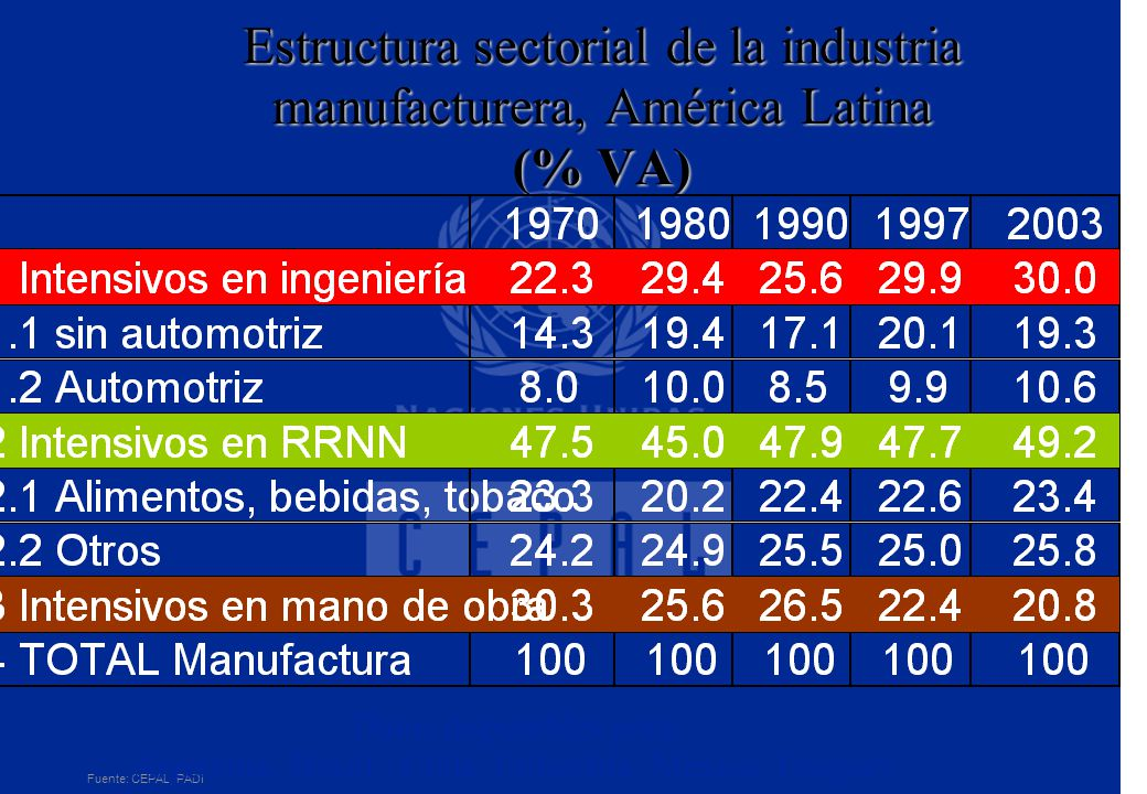 Estructura sectorial de la industria manufacturera, América Latina (% VA) Fuente: CEPAL, PADI Datos disponibles para: Argentina, Brasil, Chile, Colomb