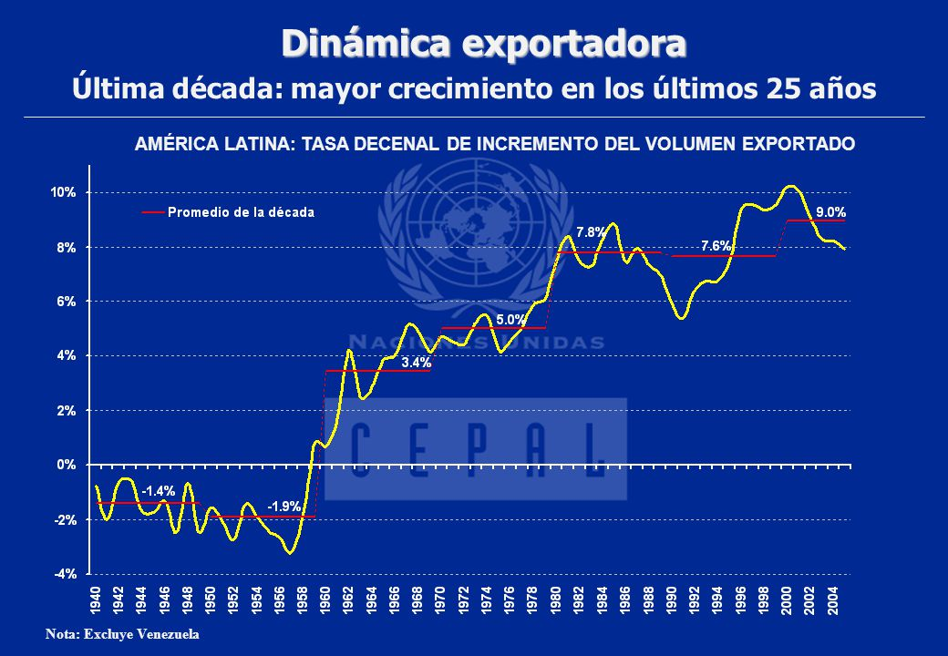 Dinámica exportadora Última década: mayor crecimiento en los últimos 25 años Nota: Excluye Venezuela AMÉRICA LATINA: TASA DECENAL DE INCREMENTO DEL VO