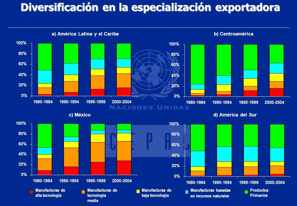 Diversificación en la especialización exportadora c) Méxicod) América del Sur a) América Latina y el Caribeb) Centroamérica Manufacturas de alta tecno