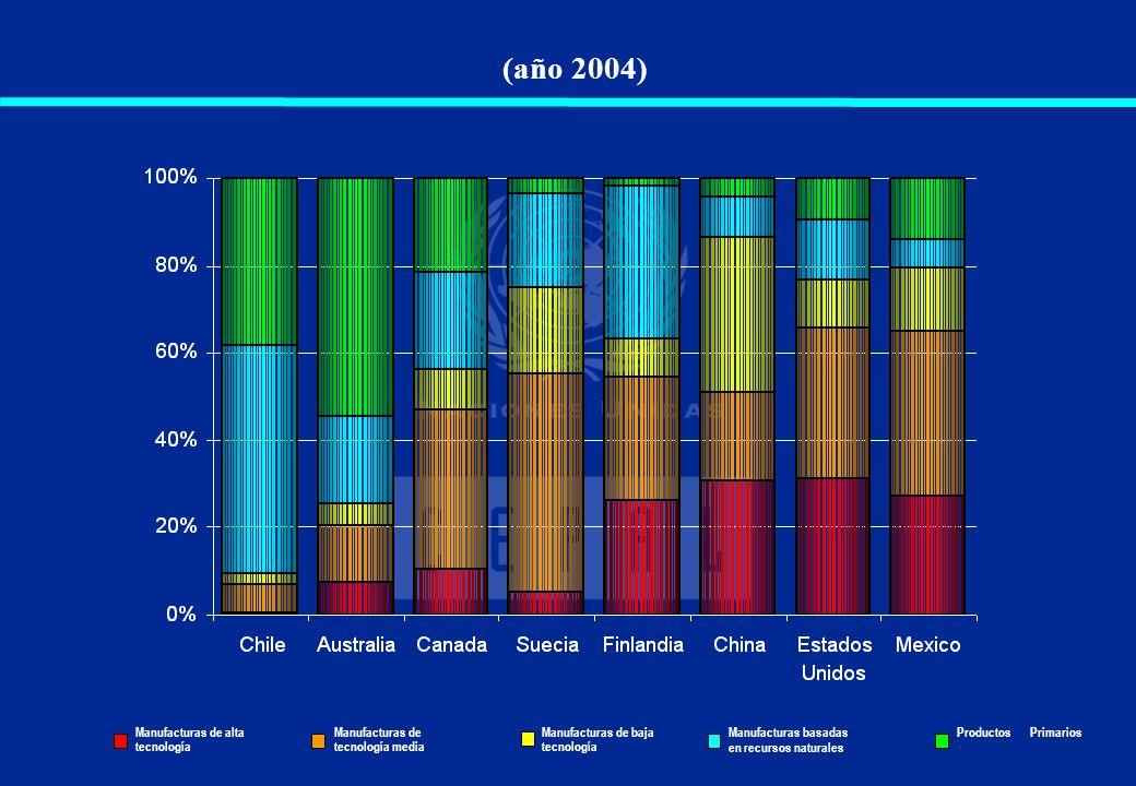 (año 2004) Manufacturas de alta tecnología Manufacturas de tecnología media Manufacturas de baja tecnología Manufacturas basadas en recursos naturales
