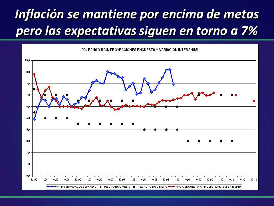 Inflación se mantiene por encima de metas pero las expectativas siguen en torno a 7%