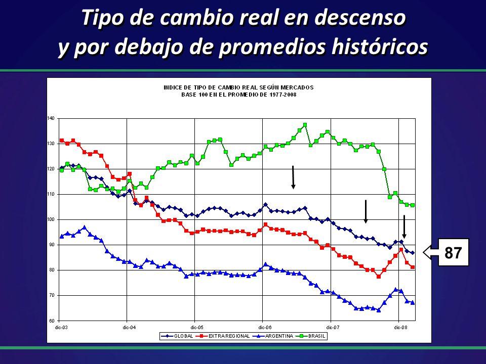 Tipo de cambio real en descenso y por debajo de promedios históricos 87