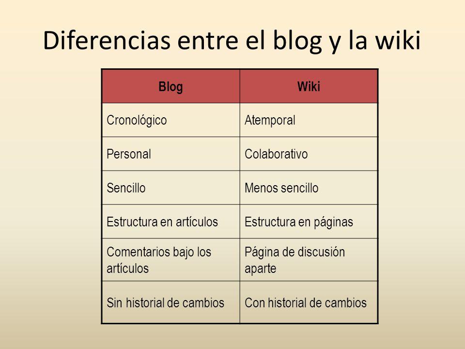 Diferencias entre el blog y la wiki BlogWiki CronológicoAtemporal PersonalColaborativo SencilloMenos sencillo Estructura en artículosEstructura en pág