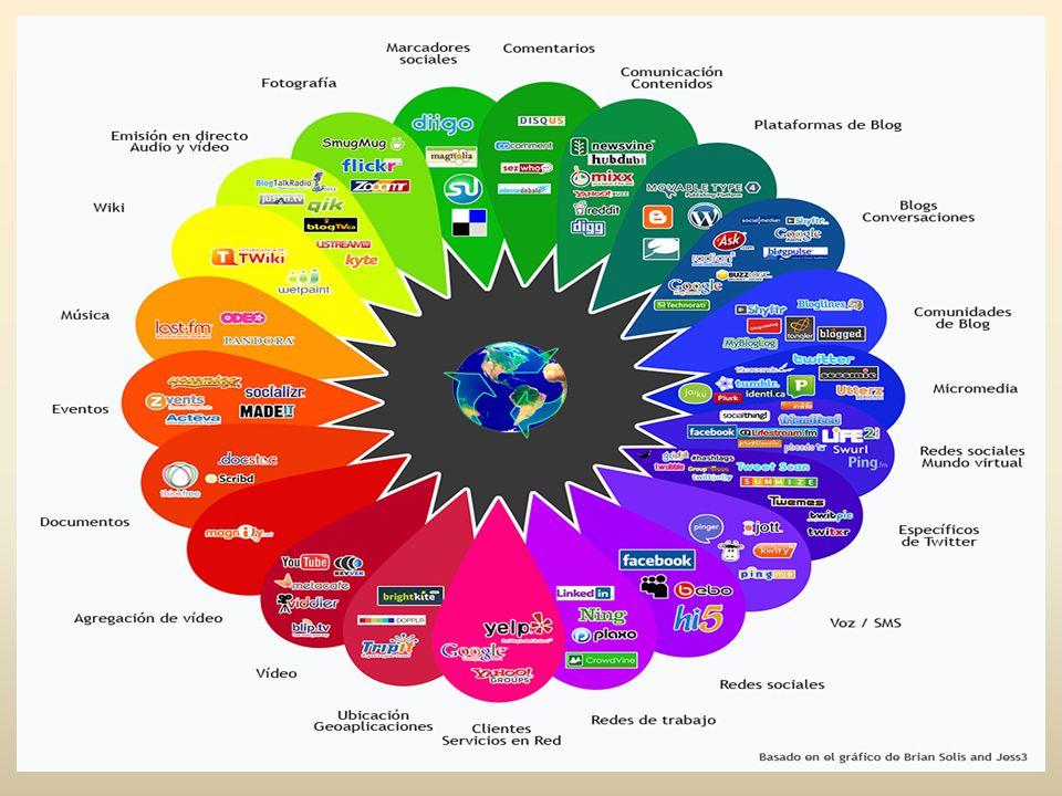 Una fácil clasificación Crear contenidos (Wiki y blog) Crear recursos Compartir contenido Organizar / Recuperar contenidos Redes sociales