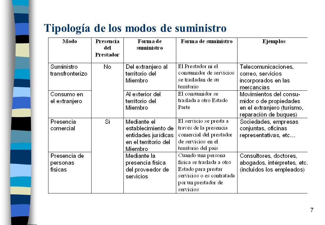 6 Compromisos de Liberalización Nivel de Compromiso : No Consolidado: Discrecionalidad Con limitaciones: se consigna la limitación existente y no pued