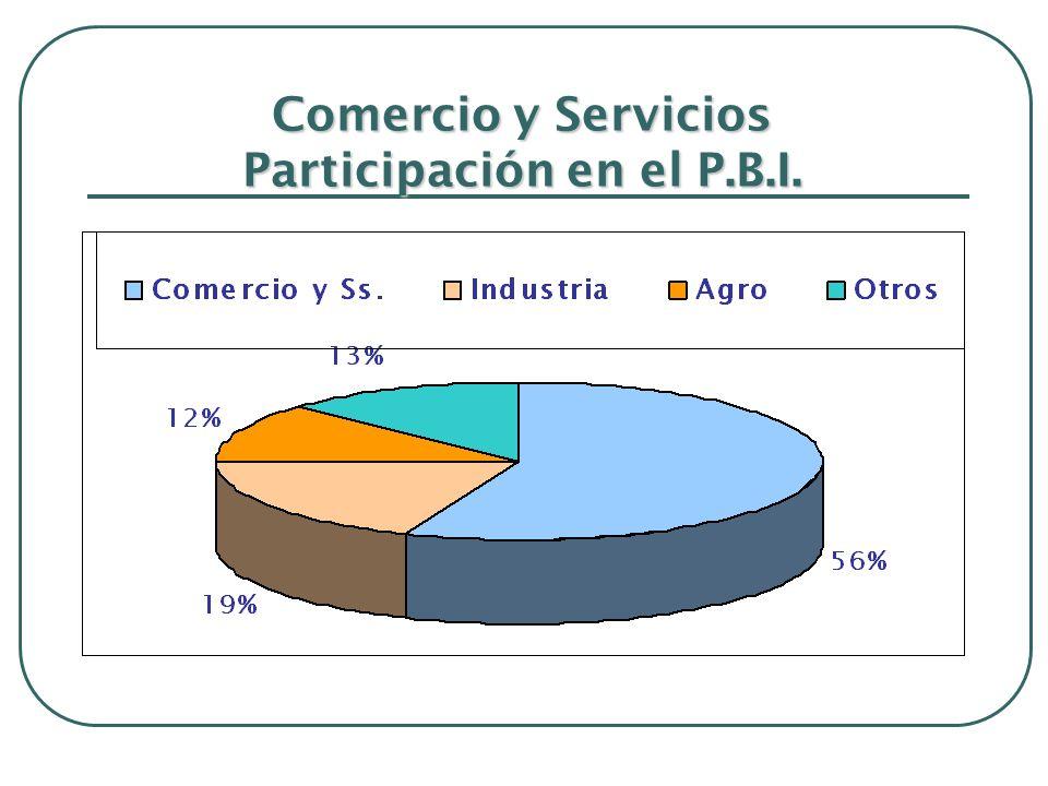 Comercio y Servicios Participación en el P.B.I.