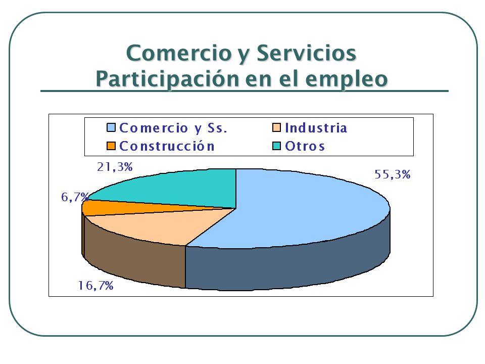Comercio y Servicios Participación en el empleo