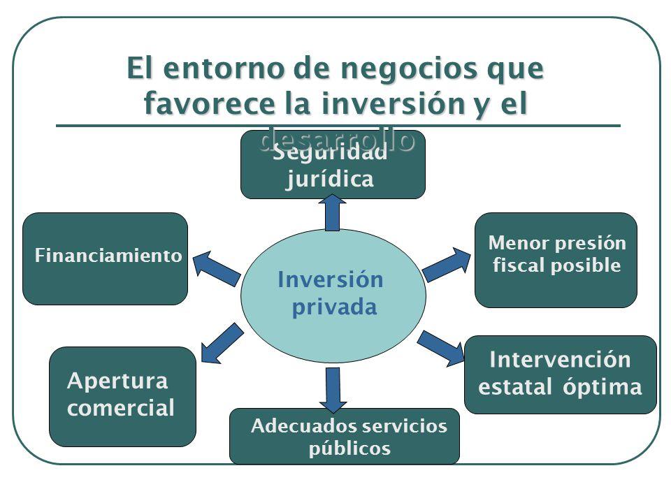 Inversión privada Adecuados servicios públicos Menor presión fiscal posible Intervención estatal óptima Seguridad jurídica Financiamiento Apertura comercial El entorno de negocios que favorece la inversión y el desarrollo