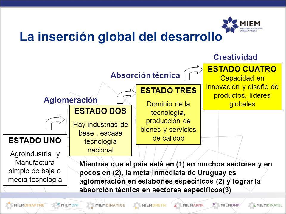 ESTADO UNO Agroindustria y Manufactura simple de baja o media tecnología ESTADO DOS Hay industrias de base, escasa tecnología nacional ESTADO TRES Dominio de la tecnología, producción de bienes y servicios de calidad ESTADO CUATRO Capacidad en innovación y diseño de productos, líderes globales Aglomeración Absorción técnica Creatividad Mientras que el país está en (1) en muchos sectores y en pocos en (2), la meta inmediata de Uruguay es aglomeración en eslabones específicos (2) y lograr la absorción técnica en sectores específicos(3) La inserción global del desarrollo