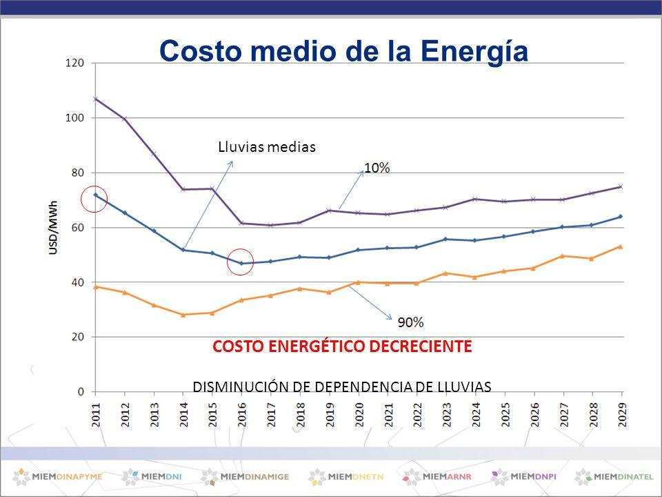 Costo medio de la Energía COSTO ENERGÉTICO DECRECIENTE DISMINUCIÓN DE DEPENDENCIA DE LLUVIAS Lluvias medias