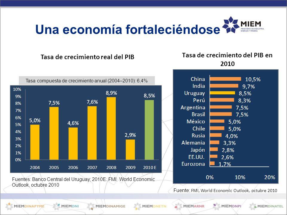 Una economía fortaleciéndose Tasa compuesta de crecimiento anual (2004–2010): 6,4% Fuentes: Banco Central del Uruguay; 2010E: FMI, World Economic Outlook, octubre 2010 Fuente: FMI, World Economic Outlook, octubre 2010 Tasa de crecimiento del PIB en 2010 Tasa de crecimiento real del PIB