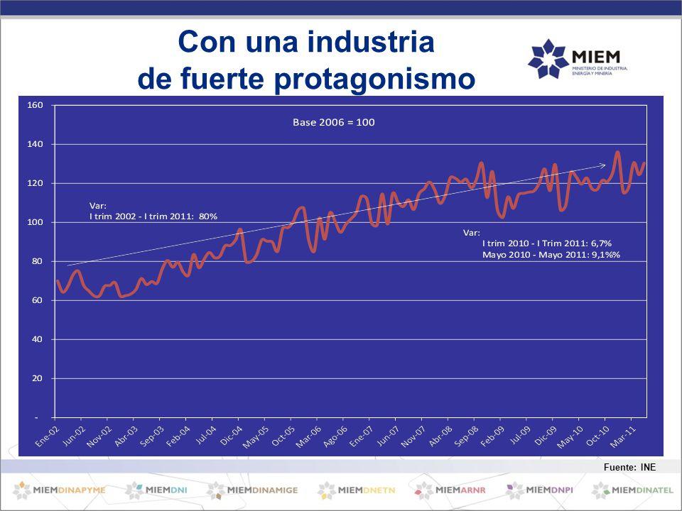 Con una industria de fuerte protagonismo Fuente: INE