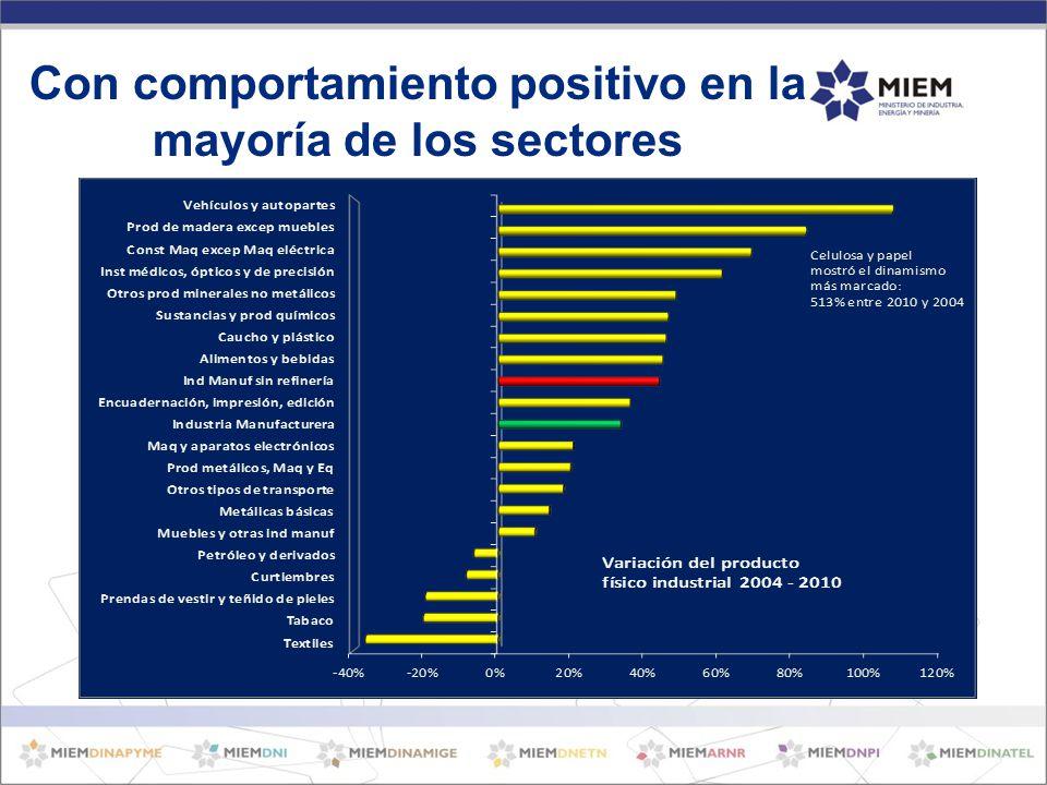 Con comportamiento positivo en la mayoría de los sectores