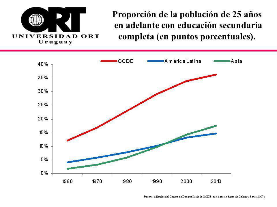 Fuente: cálculos del Centro de Desarrollo de la OCDE con base en datos de Cohen y Soto (2007).