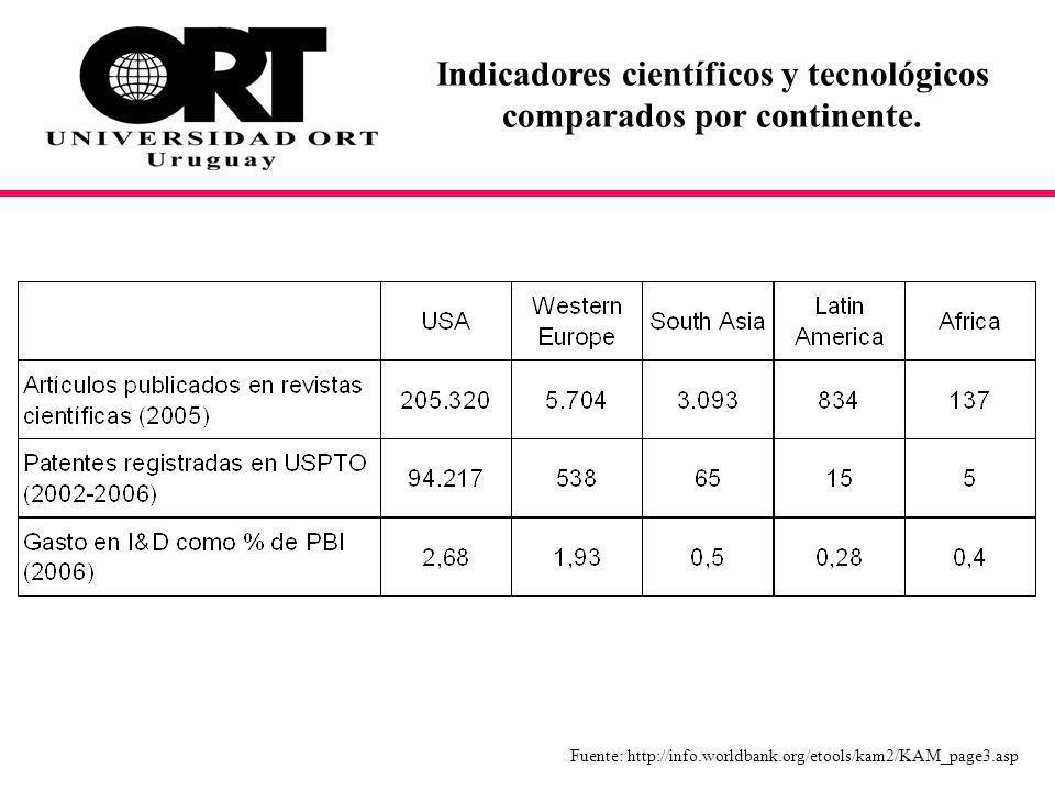 Indicadores científicos y tecnológicos comparados por continente.
