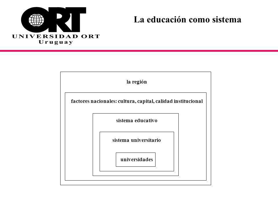 La educación como sistema la región factores nacionales: cultura, capital, calidad institucional sistema educativo sistema universitario universidades