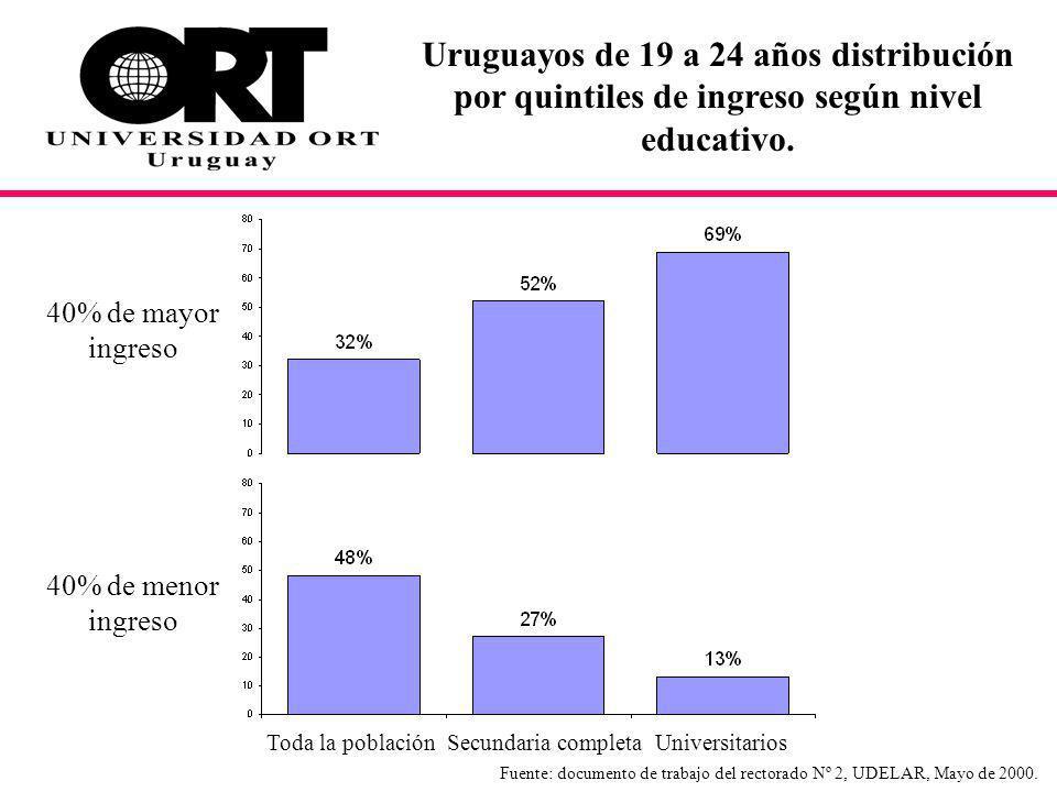 Uruguayos de 19 a 24 años distribución por quintiles de ingreso según nivel educativo.