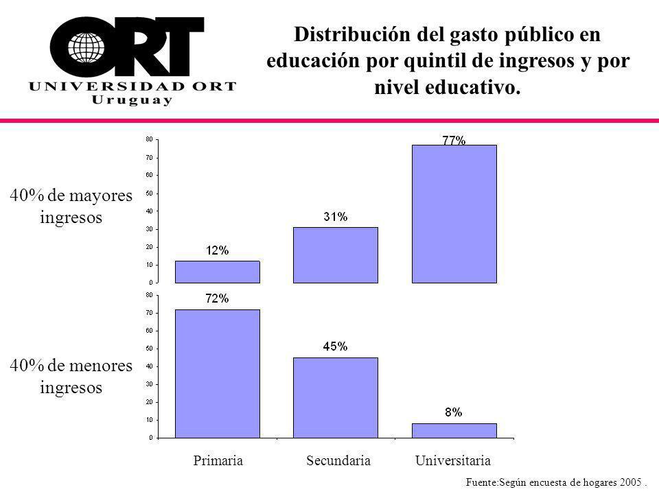 Distribución del gasto público en educación por quintil de ingresos y por nivel educativo.