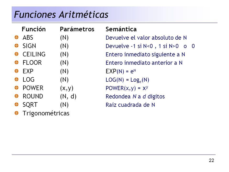 22 FunciónParámetrosSemántica ABS(N) Devuelve el valor absoluto de N SIGN(N) Devuelve -1 si N 0 o 0 CEILING(N) Entero inmediato siguiente a N FLOOR(N)