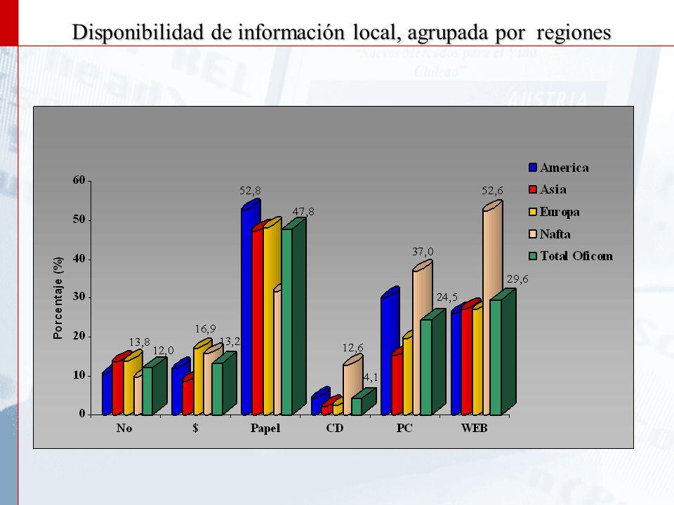 Consultas de Clientes Chilenos a la Red Externa