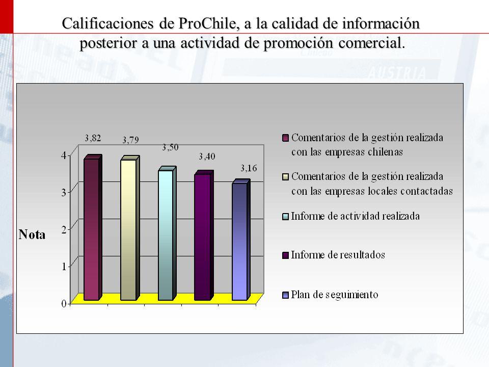 Calificaciones de ProChile, a la calidad de la información previa a una actividad de promoción comercial previa a una actividad de promoción comercial