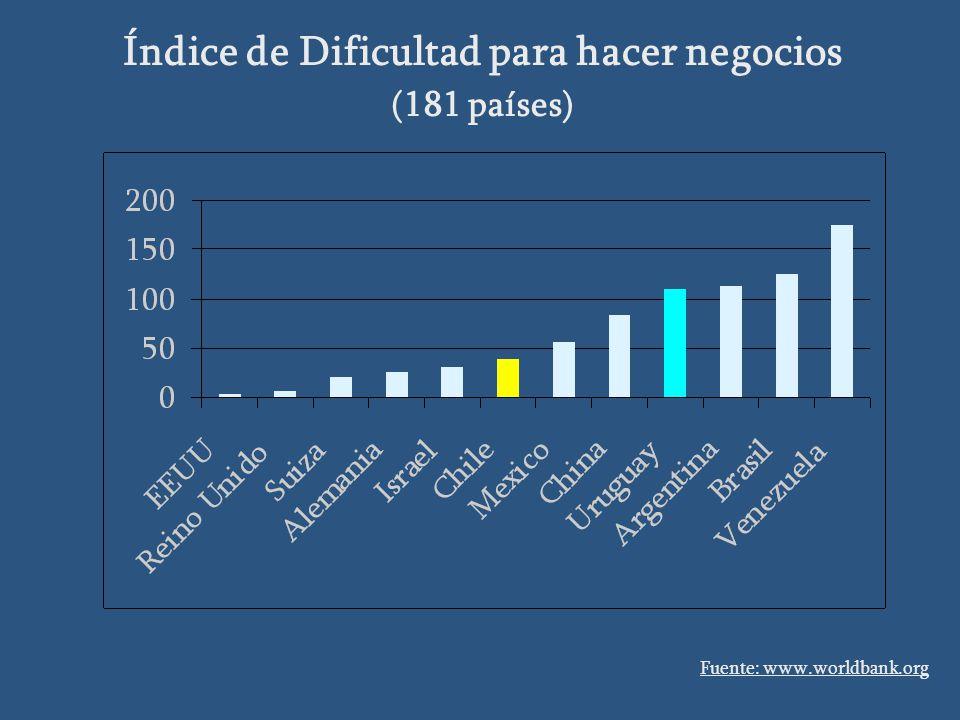 Índice de Dificultad para hacer negocios (181 países) Fuente: www.worldbank.org