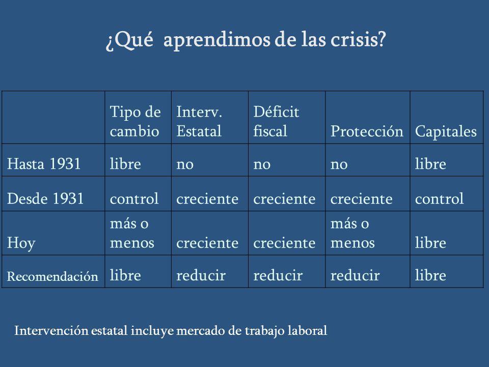 ¿Qué aprendimos de las crisis.