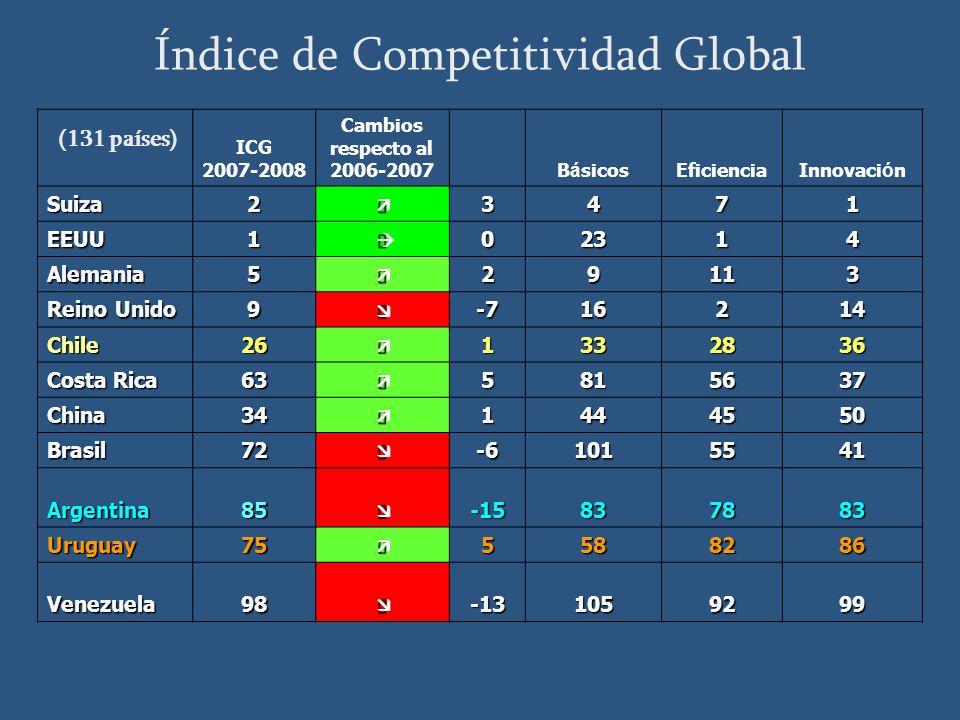 Índice de Competitividad Global (131 países) ICG 2007-2008 Cambios respecto al 2006-2007 B á sicosEficienciaInnovaci ó n Suiza23471 EEUU102314 Alemania529113 Reino Unido 9-716214 Chile261332836 Costa Rica 635815637 China341444550 Brasil72-61015541 Argentina85-15837883 Uruguay755588286 Venezuela98-131059299