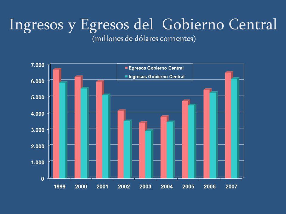 Ingresos y Egresos del Gobierno Central (millones de dólares corrientes) Fuente: MEF