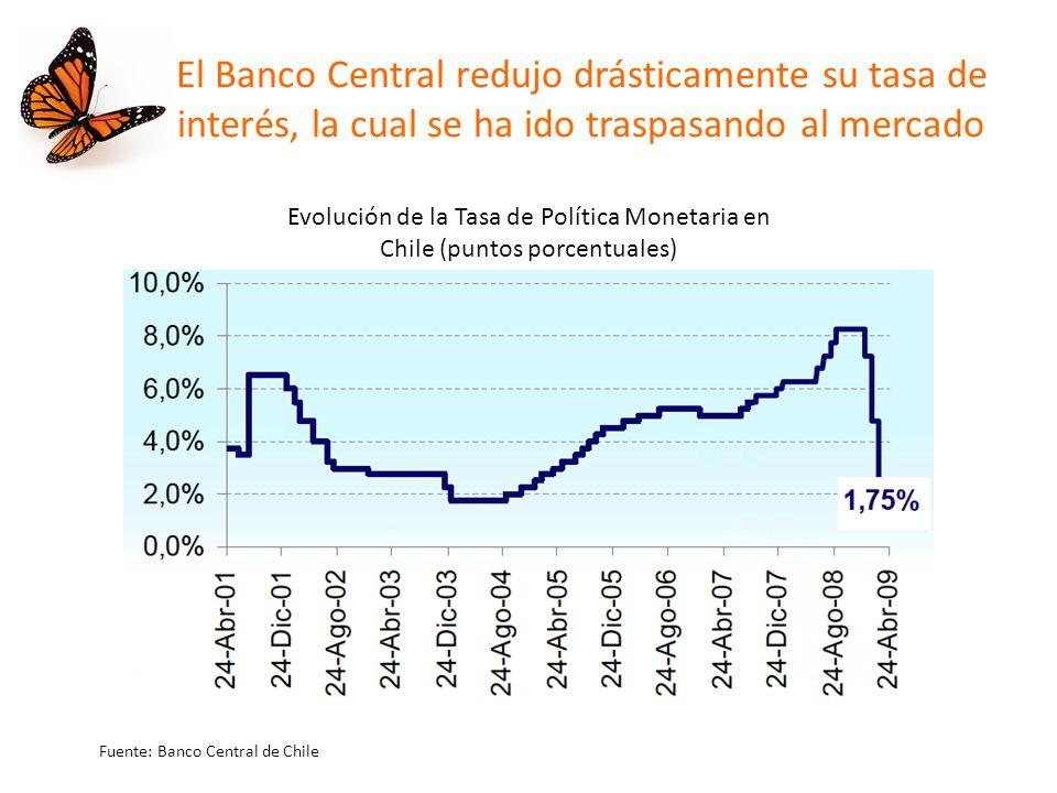 El Banco Central redujo drásticamente su tasa de interés, la cual se ha ido traspasando al mercado Evolución de la Tasa de Política Monetaria en Chile (puntos porcentuales) Fuente: Banco Central de Chile