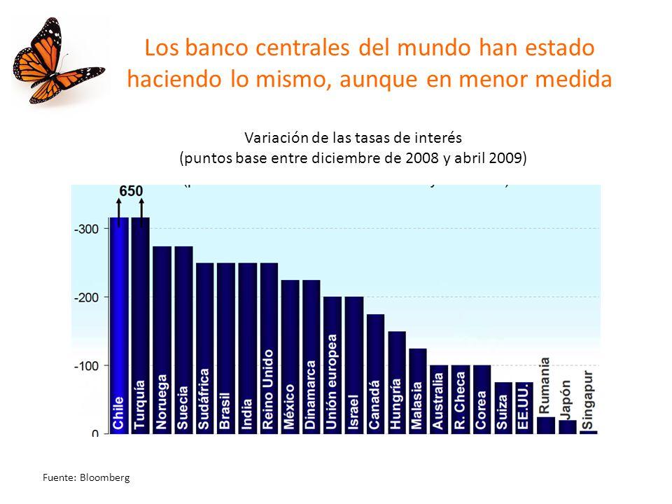 Los banco centrales del mundo han estado haciendo lo mismo, aunque en menor medida Variación de las tasas de interés (puntos base entre diciembre de 2008 y abril 2009) Fuente: Bloomberg
