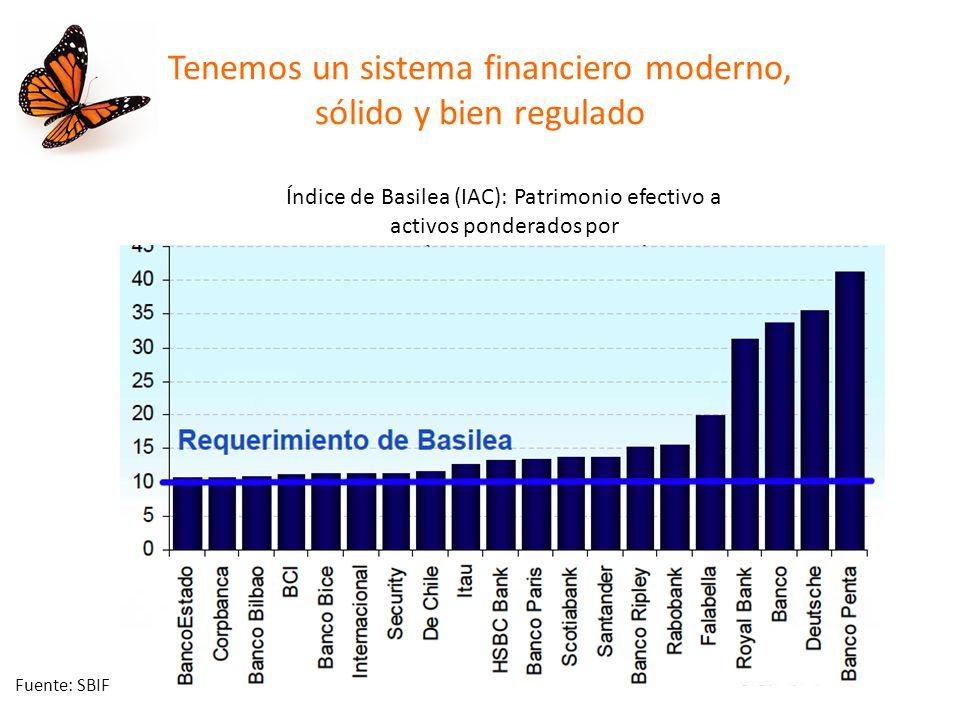 Tenemos un sistema financiero moderno, sólido y bien regulado Índice de Basilea (IAC): Patrimonio efectivo a activos ponderados por Fuente: SBIF