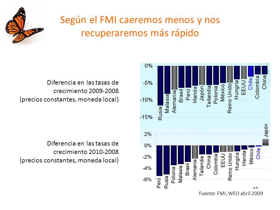 Según el FMI caeremos menos y nos recuperaremos más rápido Diferencia en las tasas de crecimiento 2009-2008 (precios constantes, moneda local) Diferencia en las tasas de crecimiento 2010-2008 (precios constantes, moneda local) Fuente: FMI, WEO abril 2009
