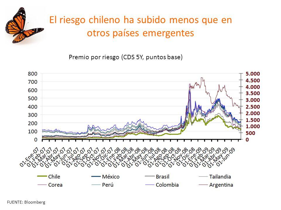 El riesgo chileno ha subido menos que en otros países emergentes Premio por riesgo (CDS 5Y, puntos base) FUENTE: Bloomberg