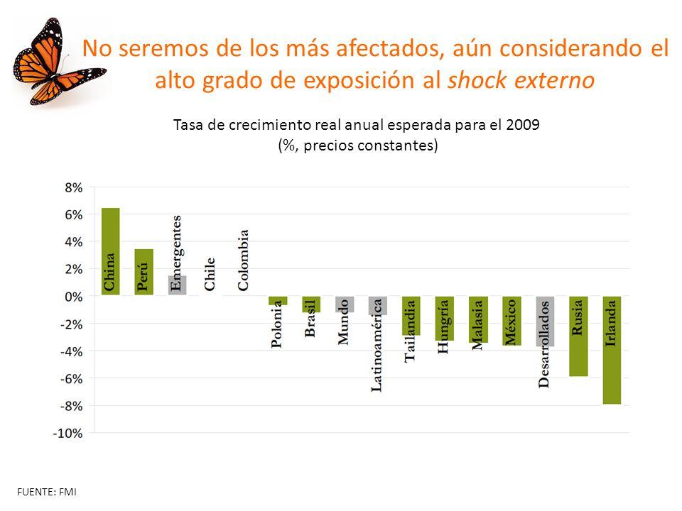 No seremos de los más afectados, aún considerando el alto grado de exposición al shock externo Tasa de crecimiento real anual esperada para el 2009 (%, precios constantes) FUENTE: FMI