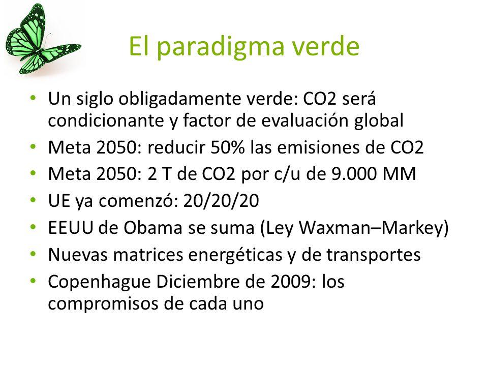 El paradigma verde Un siglo obligadamente verde: CO2 será condicionante y factor de evaluación global Meta 2050: reducir 50% las emisiones de CO2 Meta 2050: 2 T de CO2 por c/u de 9.000 MM UE ya comenzó: 20/20/20 EEUU de Obama se suma (Ley Waxman–Markey) Nuevas matrices energéticas y de transportes Copenhague Diciembre de 2009: los compromisos de cada uno